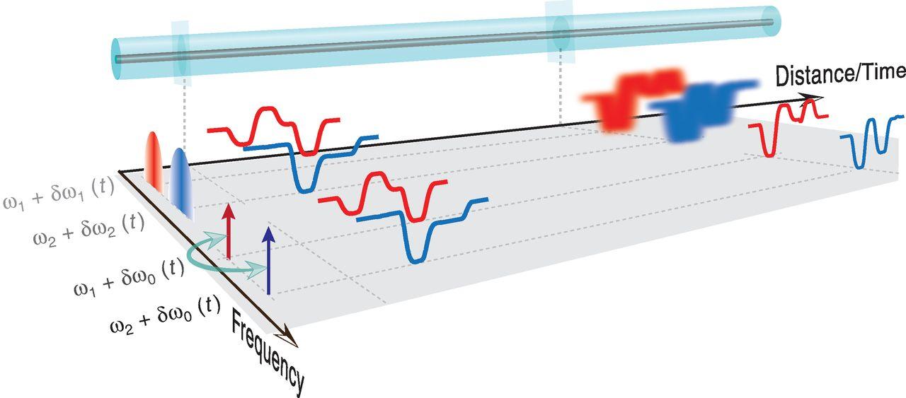 Faster and Longer Fiber Optics for the future